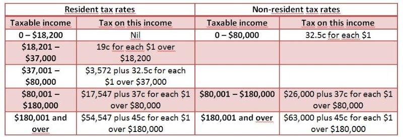 Australian tax table weekly for Us magazine address change